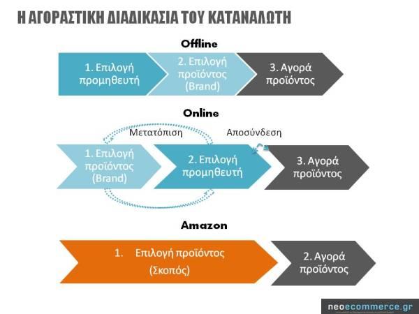 Η αγοραστική διαδικασία καταναλωτή_Amazon