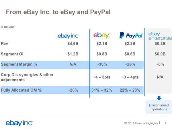 eBay-financial-highlights-Q