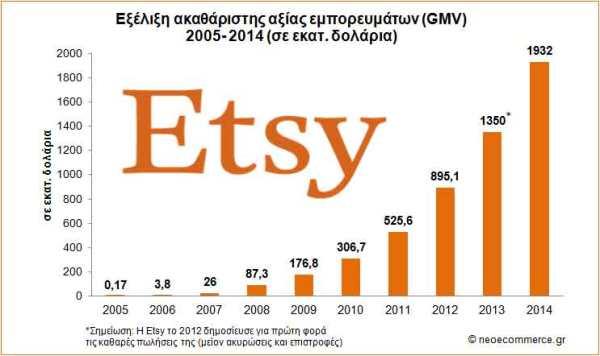 Etsy_GMV_2005_2014