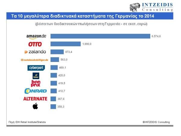 Top 10 eShops Germany 2014