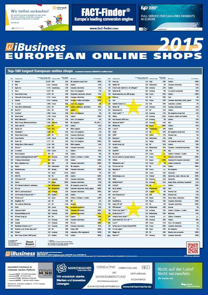 f1f49485c1 iBusiness  Τα 100 μεγαλύτερα διαδικτυακά καταστήματα της Ευρώπης το 2015