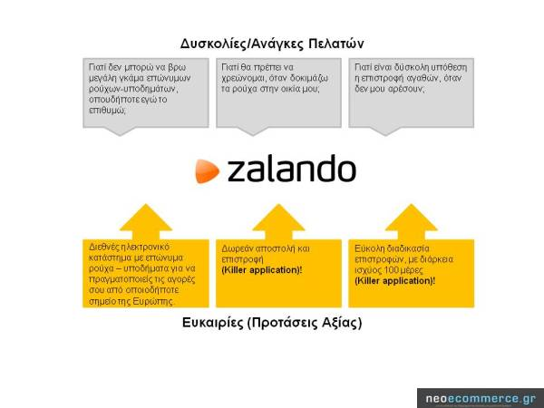 Zalando Value Propositions