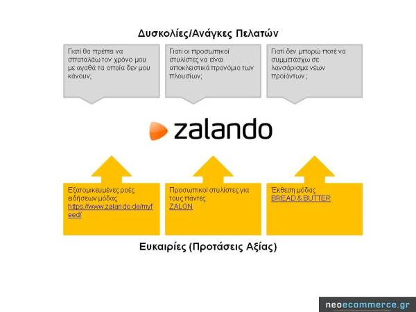 Zalando Value Propositions2