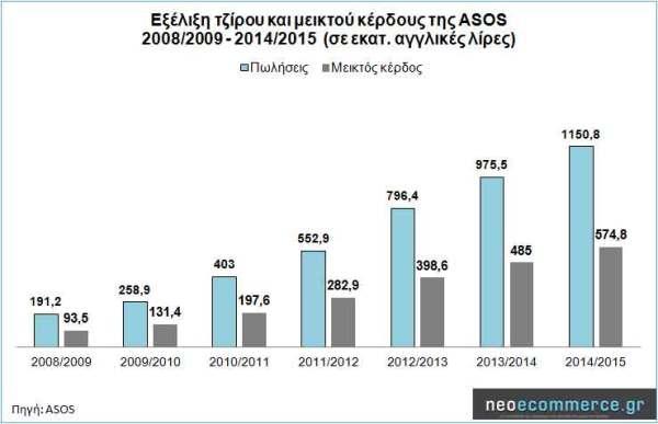 ASOS_Sales_2008_2015