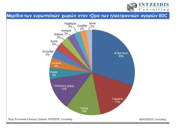 Μερίδια των ευρωπαικών χωρών στον τζίρο των ηλεκτρονικών αγορών B2C