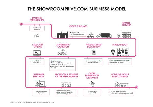 THE-SHOWROOMPRIVE.COM-BUSIN