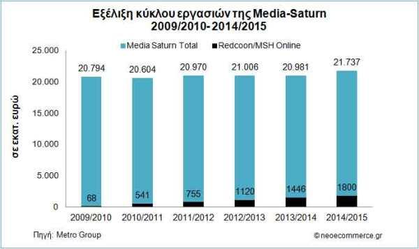Media-Saturn-Sales-2009_201