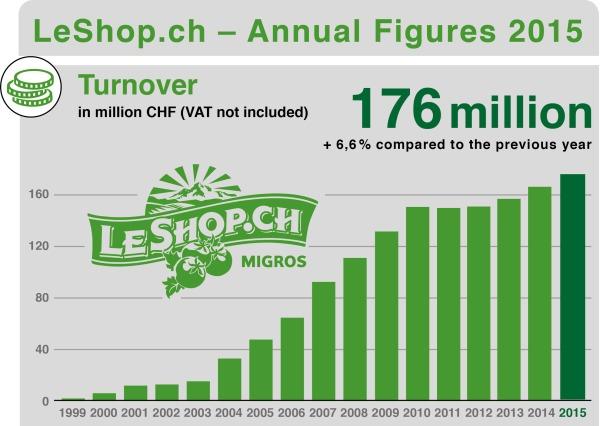 LeShop_Revenue_1999_2015