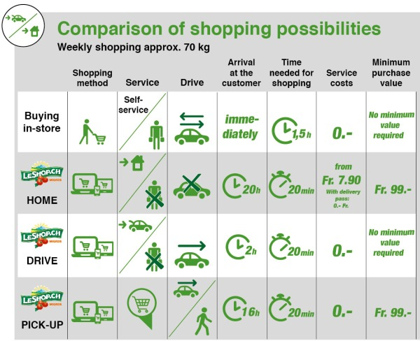 LeShop_shopping possibilities