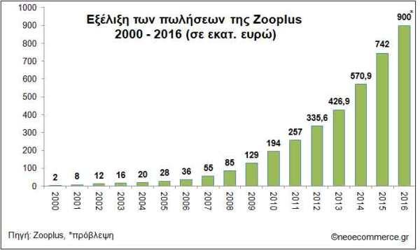 Zooplus-Sales-2000-2016