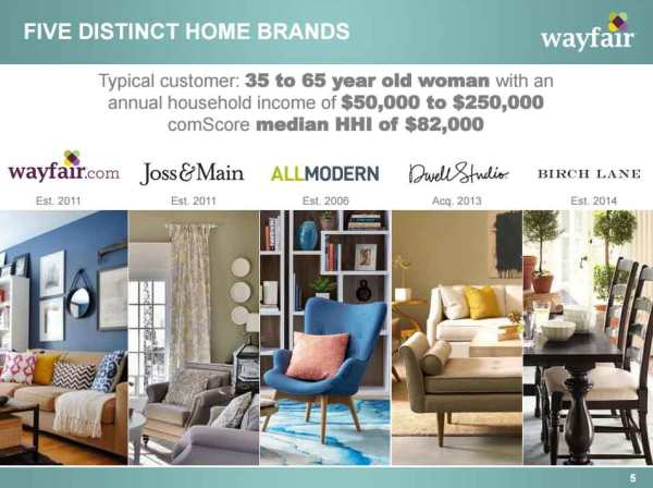 Wayfair-Brands