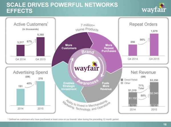 Wayfair-Networks-Effects