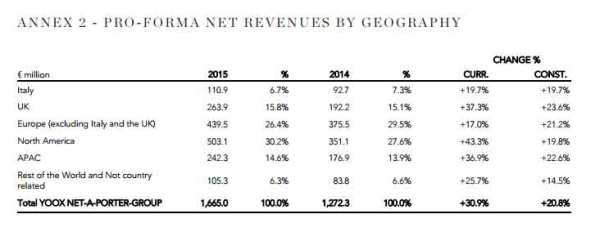 YNAP-Net-Revenues-By-Geogra