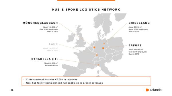 Zalando Logistics Network