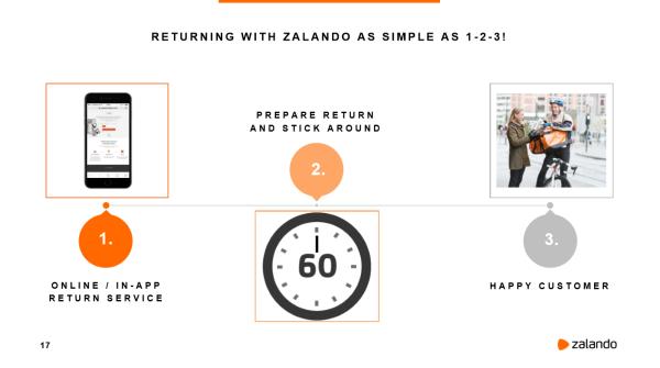 Zalando Returning