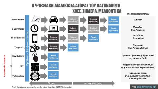 The-Digital-Buying-Process