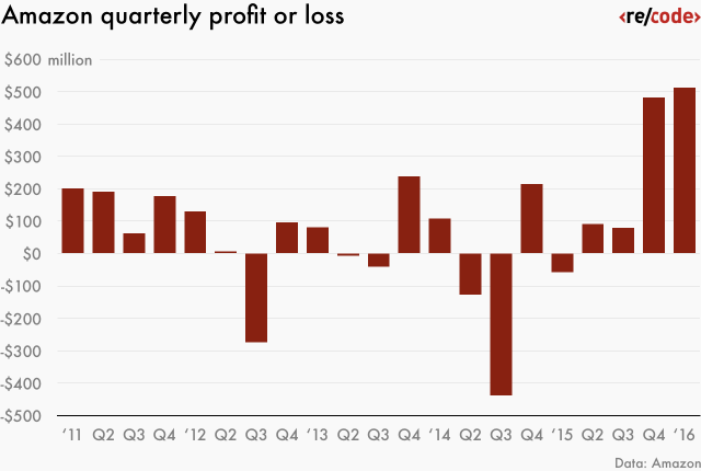 amazon-quarterly-profit-or-loss-01