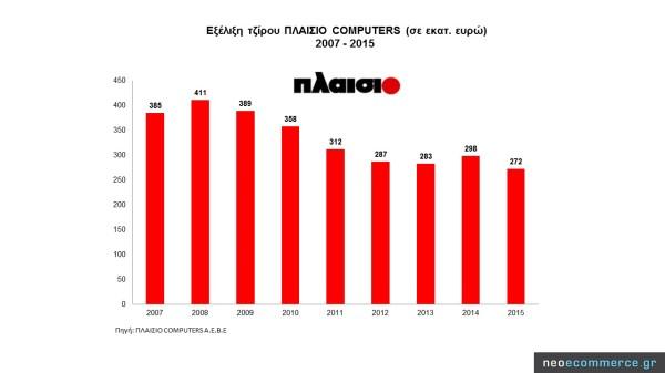 Plaisio Sales 2007_2015