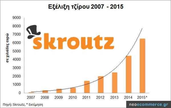 Skroutz-Sales-2007_2015