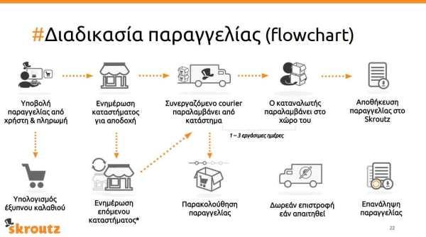 Skroutz_Marketplace-Flowcha