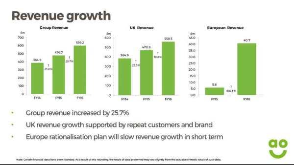 AO_Revenue-2014-2016