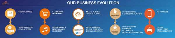 Alibaba's-Business-Evolutio