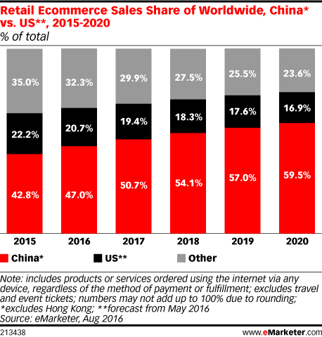 China vs. US_Retail Ecommerce Sales Worldwide