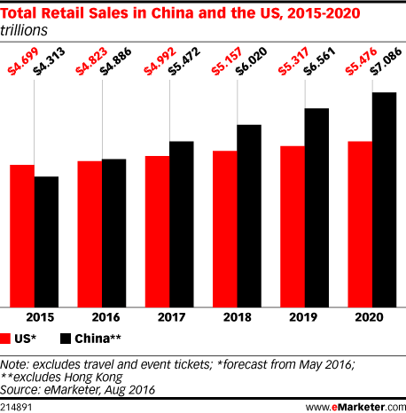 China vs. US_Total Retail Sales