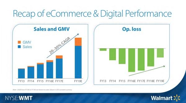 Walmart Recap of eCommerce
