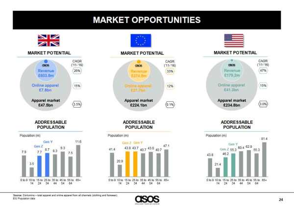 asos_market-opportunities