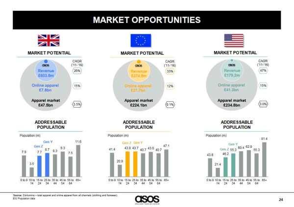 asos_market-opportunities