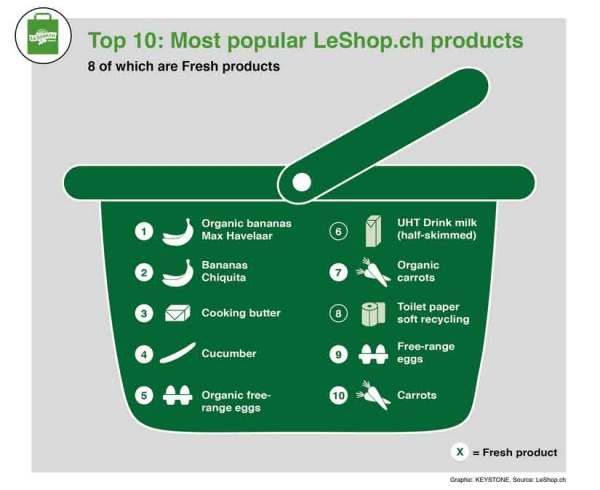 leshop_most-popular-product