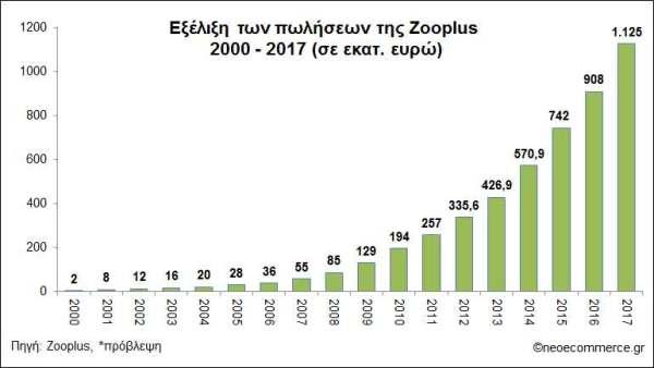 zooplus_sales-2010_2017