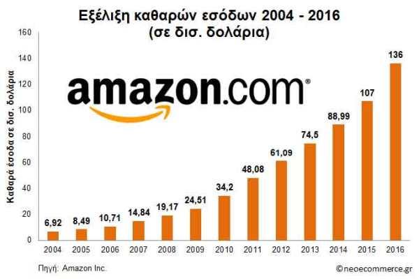amazon-sales-2004_2016