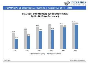 germany-ecommerce-2011_2016