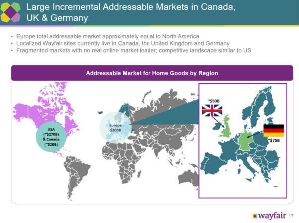 wayfair-international-markets