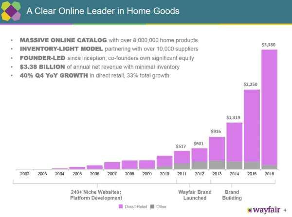 wayfair-sales-2002_2016