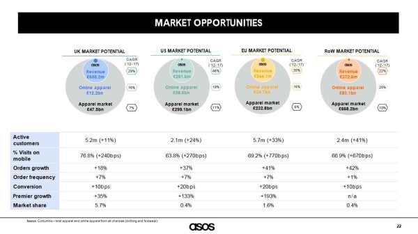 asos-market-opportunities.jpg?w=600&h=336