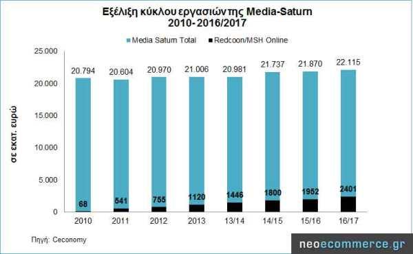 ceconomy-sales-2010_2016-20.jpg?w=600&h=370
