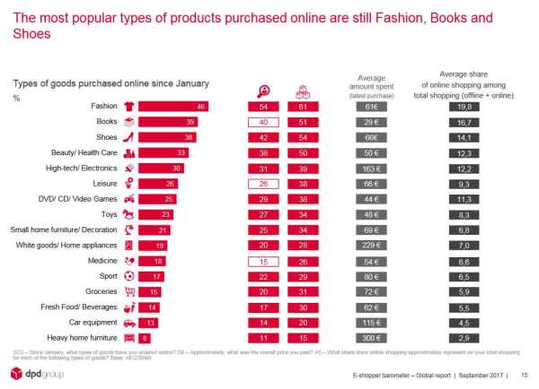 dpd_ecommerce_most-popular.jpg?w=600&h=434