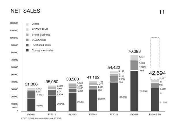 starttoday-netsales.jpg?w=600&h=422