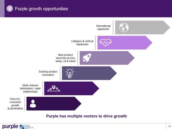 purple-growth-opportunities.jpg?w=600&h=450