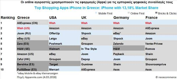 top-shopping-apps-iphone-gr.jpg?w=700&h=314