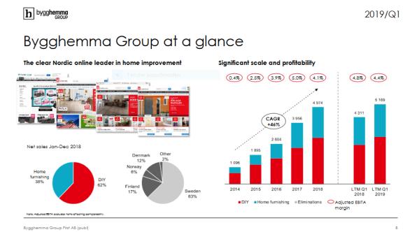Bygghemma Group at a glance