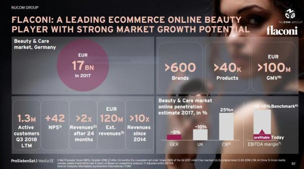 Flaconi: A leading eCommerce Online Beauty