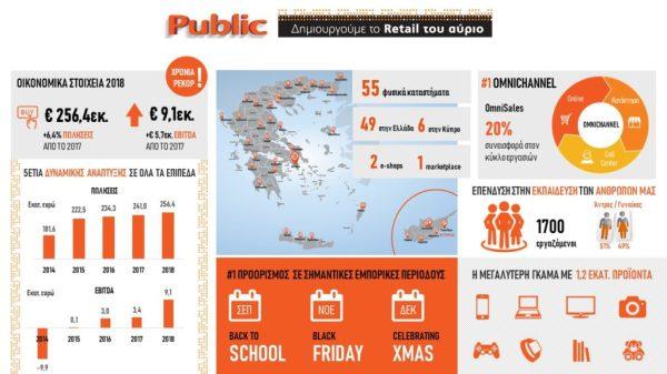Infographic Public 2019