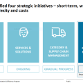 Ceconomy Strategic Initiatives