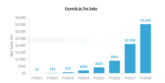 Chewy Growth Net Sales
