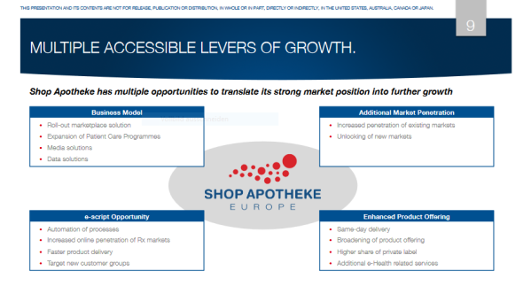 Shop Apotheke Opportunities