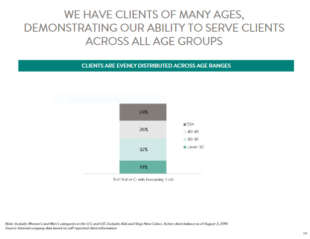 Stitch Fix Clients Age Groups